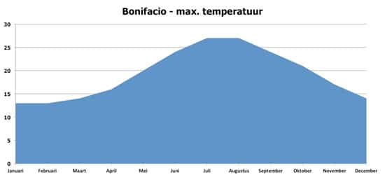 Bonifacio-Klimaat-maximum-temperaturen