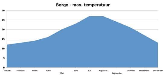 Borgo-Klimaat-maximum-temperaturen