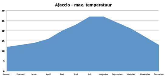 Ajaccio-Klimaat---maximum-temperaturen