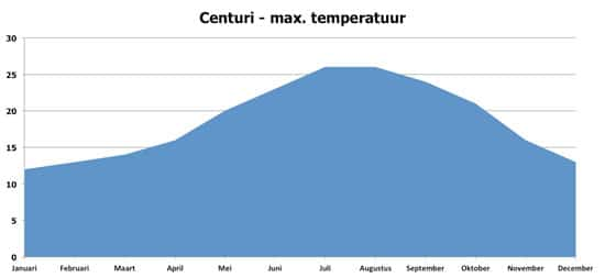 Centuri-Klimaat-maximum-temperaturen